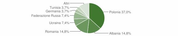 Grafico cittadinanza stranieri - Aprigliano 2007
