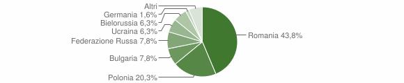 Grafico cittadinanza stranieri - Aprigliano 2010