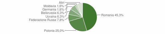 Grafico cittadinanza stranieri - Aprigliano 2011