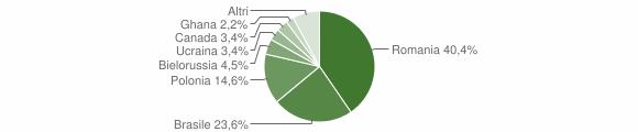 Grafico cittadinanza stranieri - Aprigliano 2018