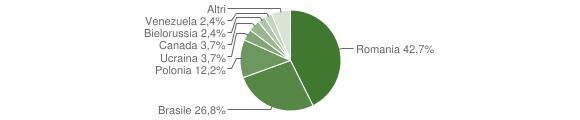 Grafico cittadinanza stranieri - Aprigliano 2019
