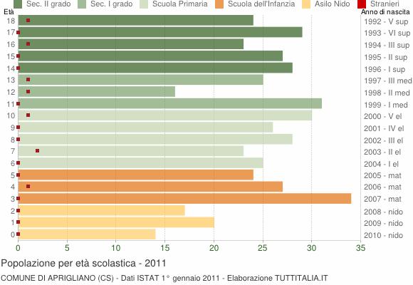 Grafico Popolazione in età scolastica - Aprigliano 2011