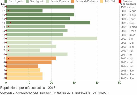 Grafico Popolazione in età scolastica - Aprigliano 2018