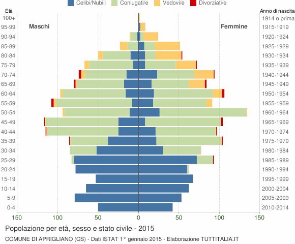 Grafico Popolazione per età, sesso e stato civile Comune di Aprigliano (CS)