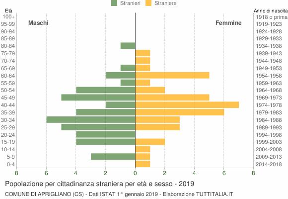Grafico cittadini stranieri - Aprigliano 2019