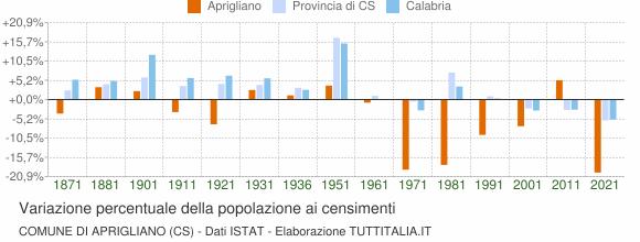 Grafico variazione percentuale della popolazione Comune di Aprigliano (CS)