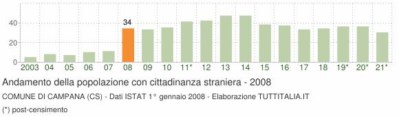 Grafico andamento popolazione stranieri Comune di Campana (CS)