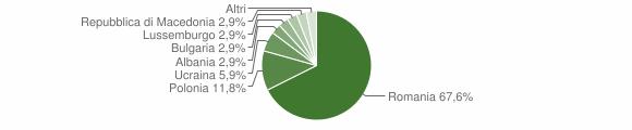 Grafico cittadinanza stranieri - Campana 2008