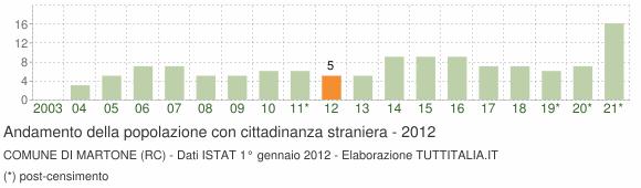 Grafico andamento popolazione stranieri Comune di Martone (RC)