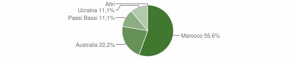 Grafico cittadinanza stranieri - Martone 2016