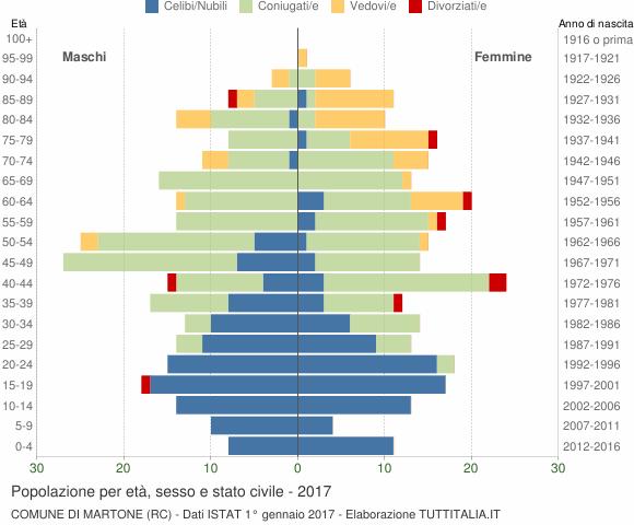Grafico Popolazione per età, sesso e stato civile Comune di Martone (RC)