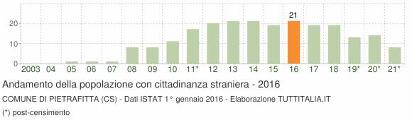 Grafico andamento popolazione stranieri Comune di Pietrafitta (CS)