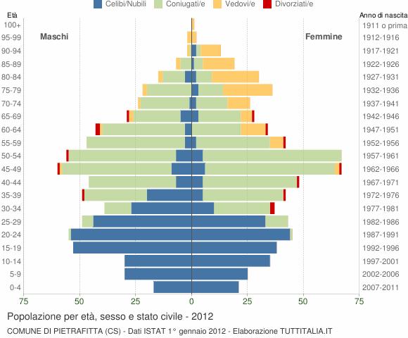 Grafico Popolazione per età, sesso e stato civile Comune di Pietrafitta (CS)