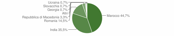 Grafico cittadinanza stranieri - Roghudi 2019