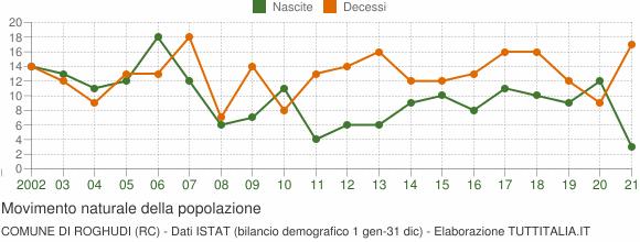 Grafico movimento naturale della popolazione Comune di Roghudi (RC)