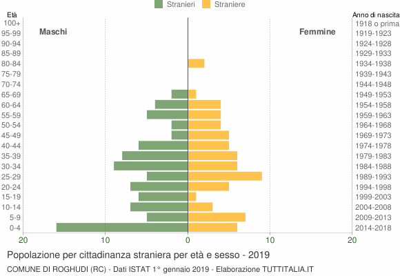 Grafico cittadini stranieri - Roghudi 2019
