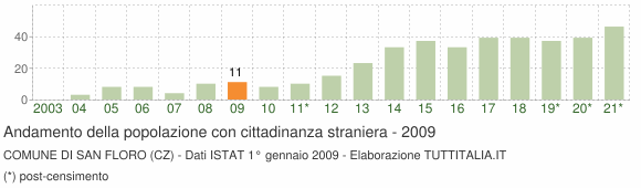 Grafico andamento popolazione stranieri Comune di San Floro (CZ)