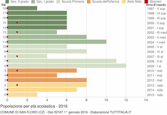 Grafico Popolazione in età scolastica - San Floro 2016