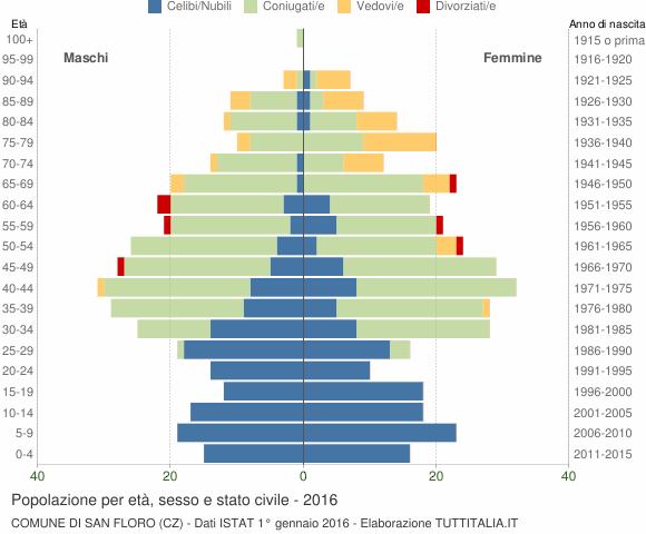 Grafico Popolazione per età, sesso e stato civile Comune di San Floro (CZ)