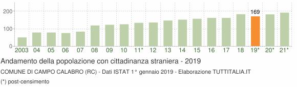 Grafico andamento popolazione stranieri Comune di Campo Calabro (RC)