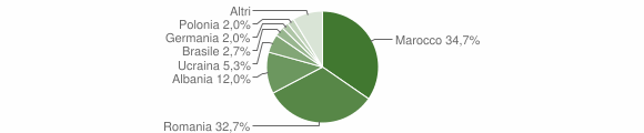 Grafico cittadinanza stranieri - Campo Calabro 2014