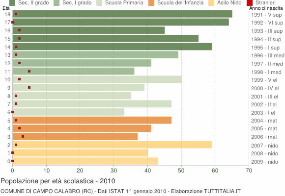 Grafico Popolazione in età scolastica - Campo Calabro 2010