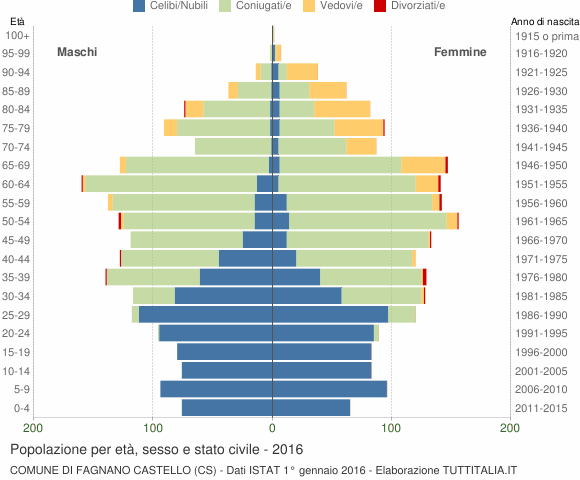 Grafico Popolazione per età, sesso e stato civile Comune di Fagnano Castello (CS)