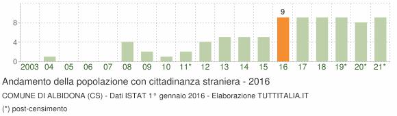Grafico andamento popolazione stranieri Comune di Albidona (CS)