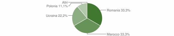Grafico cittadinanza stranieri - Albidona 2016