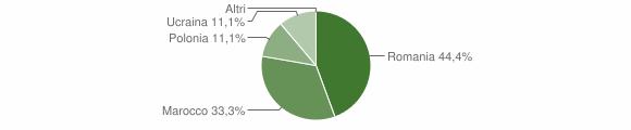 Grafico cittadinanza stranieri - Albidona 2019