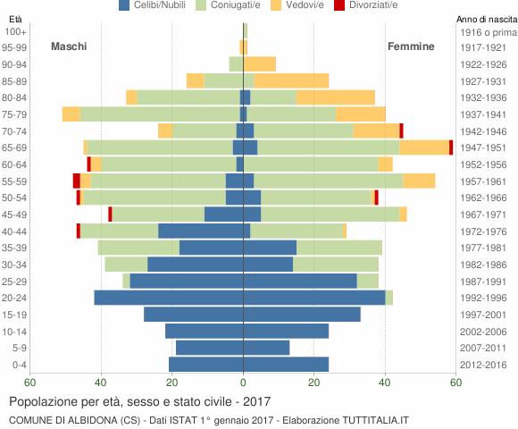 Grafico Popolazione per età, sesso e stato civile Comune di Albidona (CS)