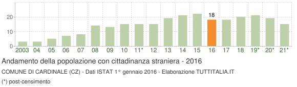 Grafico andamento popolazione stranieri Comune di Cardinale (CZ)