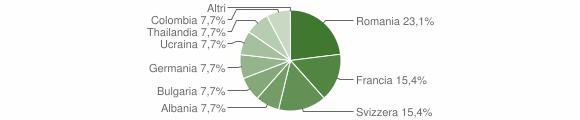 Grafico cittadinanza stranieri - Cardinale 2009