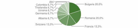 Grafico cittadinanza stranieri - Cardinale 2010