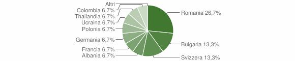 Grafico cittadinanza stranieri - Cardinale 2012