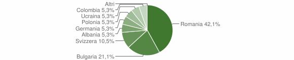 Grafico cittadinanza stranieri - Cardinale 2013
