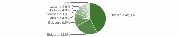 Grafico cittadinanza stranieri - Cardinale 2014