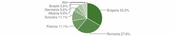 Grafico cittadinanza stranieri - Cardinale 2016