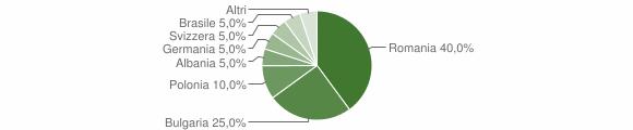 Grafico cittadinanza stranieri - Cardinale 2018