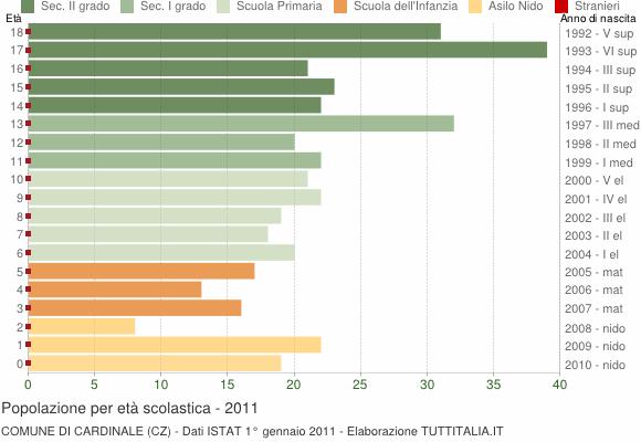 Grafico Popolazione in età scolastica - Cardinale 2011