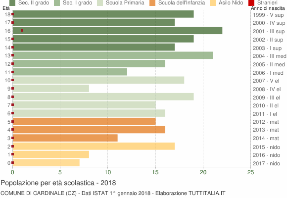 Grafico Popolazione in età scolastica - Cardinale 2018