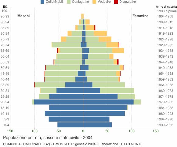 Grafico Popolazione per età, sesso e stato civile Comune di Cardinale (CZ)