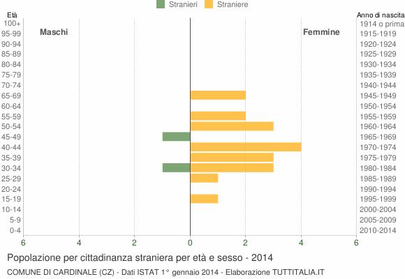 Grafico cittadini stranieri - Cardinale 2014
