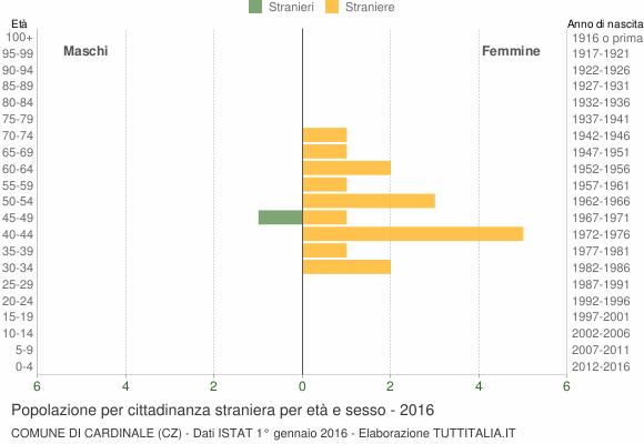 Grafico cittadini stranieri - Cardinale 2016