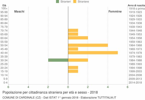 Grafico cittadini stranieri - Cardinale 2018