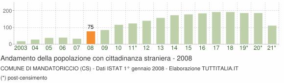 Grafico andamento popolazione stranieri Comune di Mandatoriccio (CS)