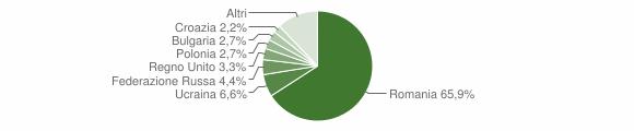 Grafico cittadinanza stranieri - Mandatoriccio 2016