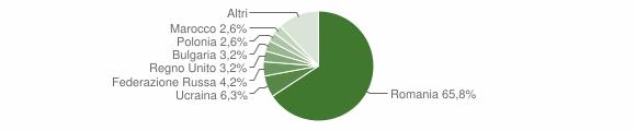Grafico cittadinanza stranieri - Mandatoriccio 2018