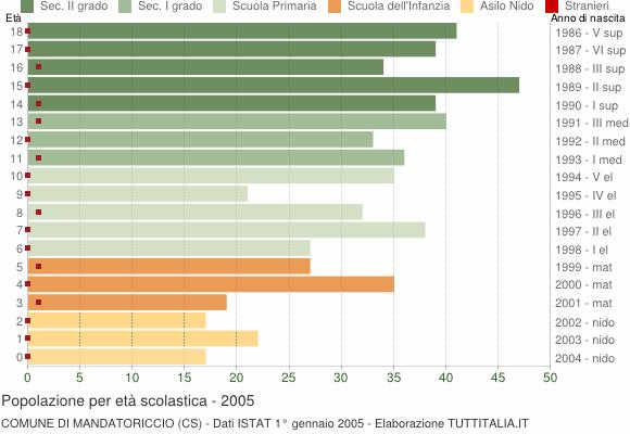 Grafico Popolazione in età scolastica - Mandatoriccio 2005