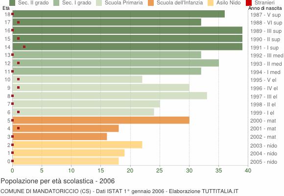 Grafico Popolazione in età scolastica - Mandatoriccio 2006